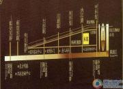 东外滩1号交通图